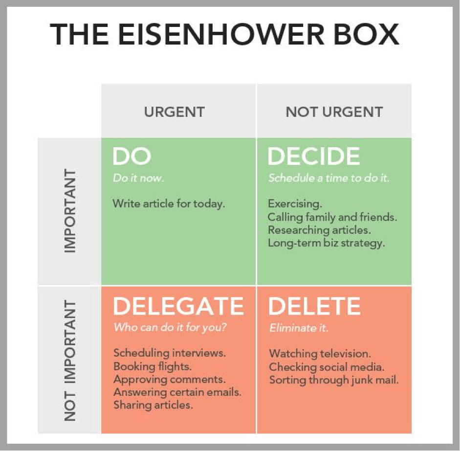 Photo from: http://blog.yaware.com/how-to-work-more-productively-using-the-eisenhower-box/