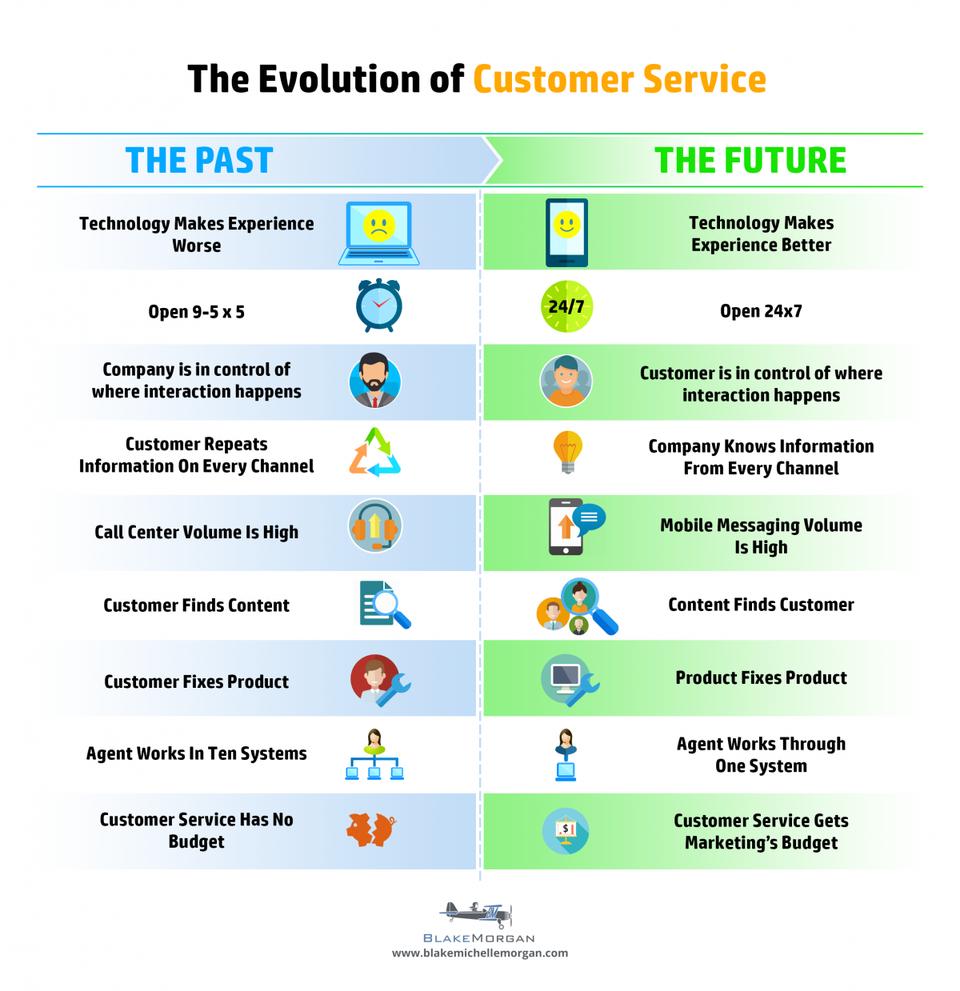The evolution of customer service - inforgaphic